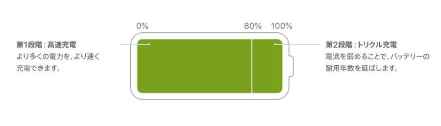 Apple公式のトリクル充電