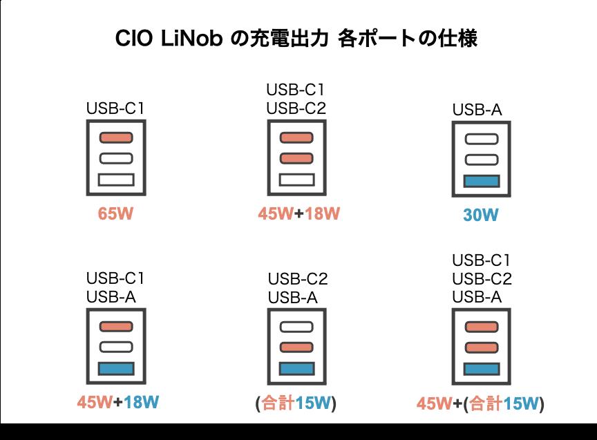 CIO LilNobの各ポート出力チェック