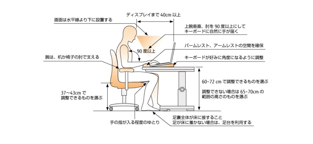 ノートPCスタンドを導入して姿勢を正すと腰痛、肩こり、眼精疲労の改善になる