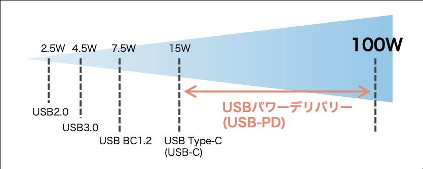 USB-C PDとは15W→100Wまで実現する充電規格 2