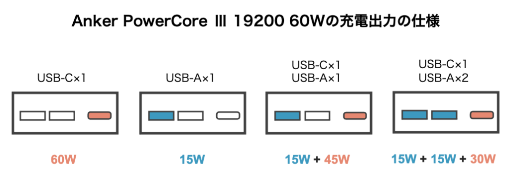 Anker PowerCore Ⅲ 19200 60Wの充電出力の仕様