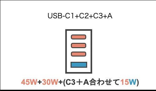 CIO LilNob USB PD 4ポート100Wで4ポート充電使用した状態