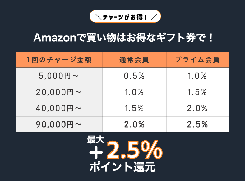 amazonギフト券をチャージして買い物するとポイント最大2.5%還元できるボタン