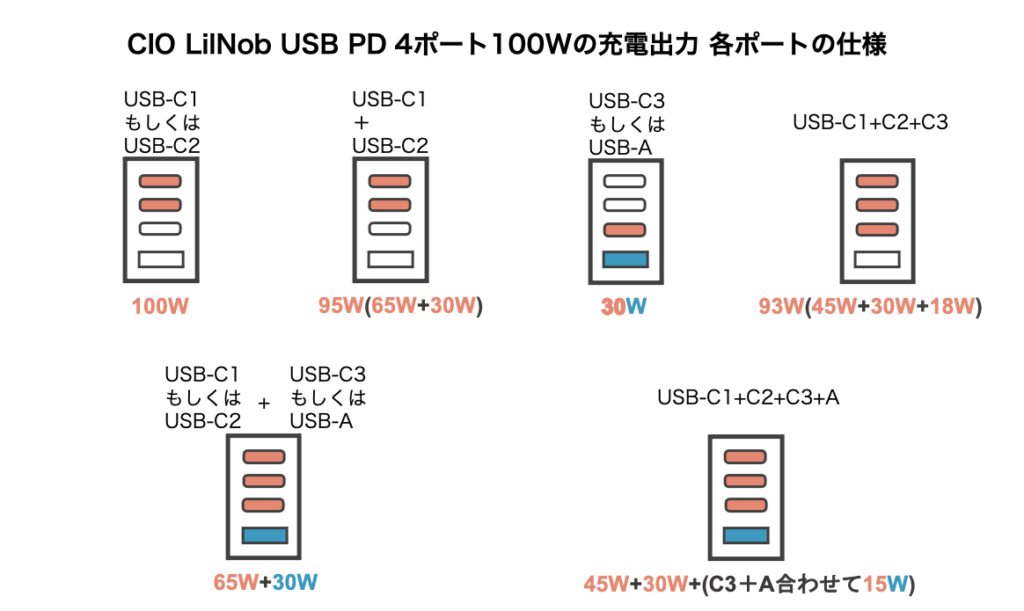 CIO Lilnob USB PD 4ポート100Wの充電出力